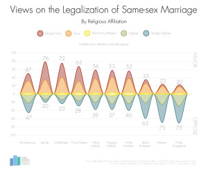 Views on Same Sex Marriage by Religion